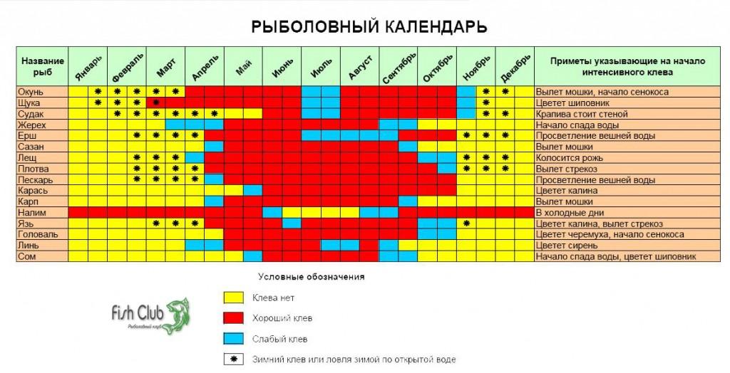 Таблица клева рыбы