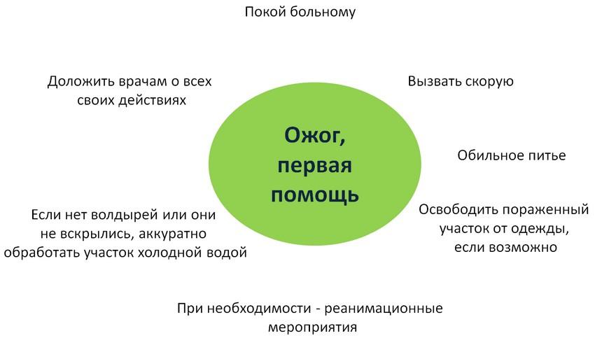 ozhog-na-rybalke-2